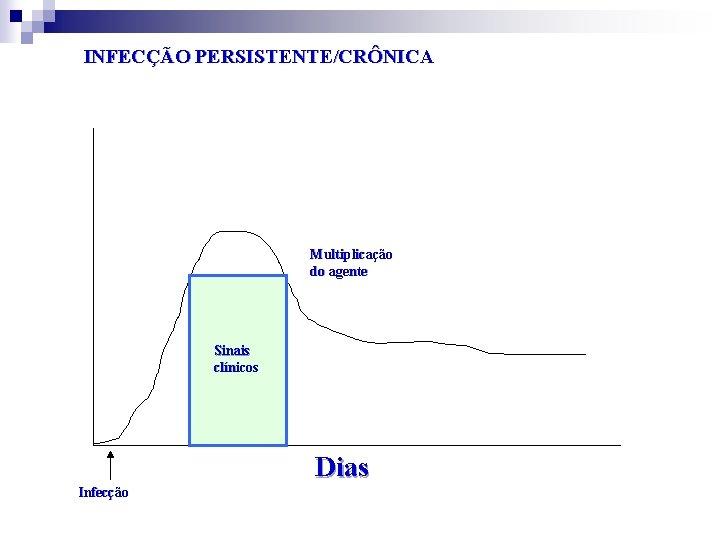 INFECÇÃO PERSISTENTE/CRÔNICA Multiplicação do agente Sinais clínicos Dias Infecção