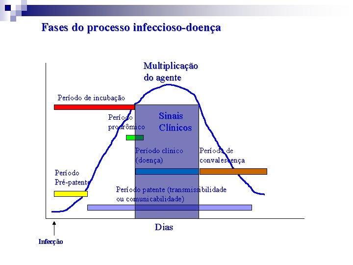 Fases do processo infeccioso-doença Multiplicação do agente Período de incubação Período prodrômico Sinais Clínicos