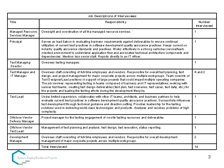 Job Descriptions of Interviewees Title Responsibility Number Interviewed Managed Resource Services Manager Oversight and