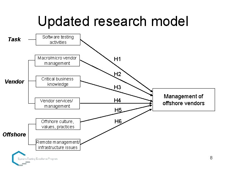 Updated research model Task Software testing activities Macro/micro vendor management Vendor Critical business knowledge