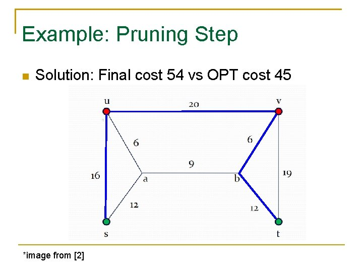 Example: Pruning Step Solution: Final cost 54 vs OPT cost 45 *image from [2]