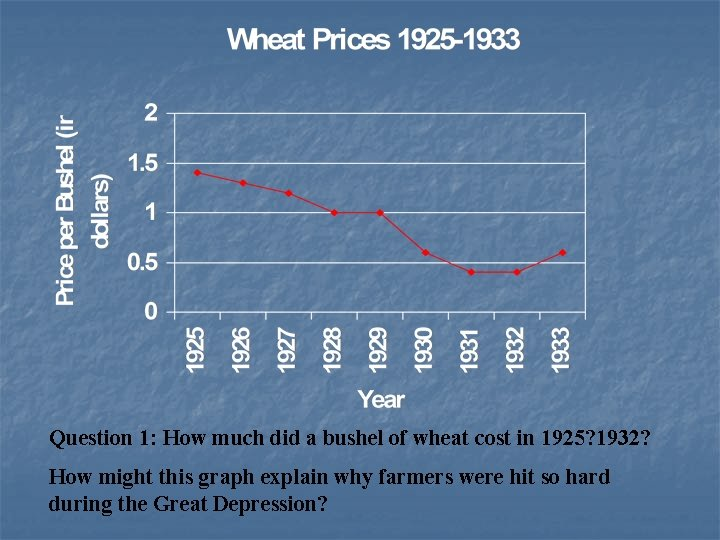 Question 1: How much did a bushel of wheat cost in 1925? 1932? How