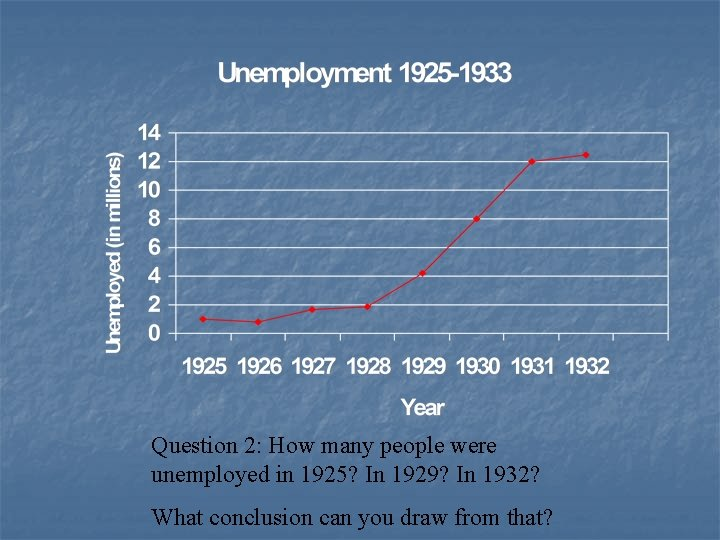 Question 2: How many people were unemployed in 1925? In 1929? In 1932? What