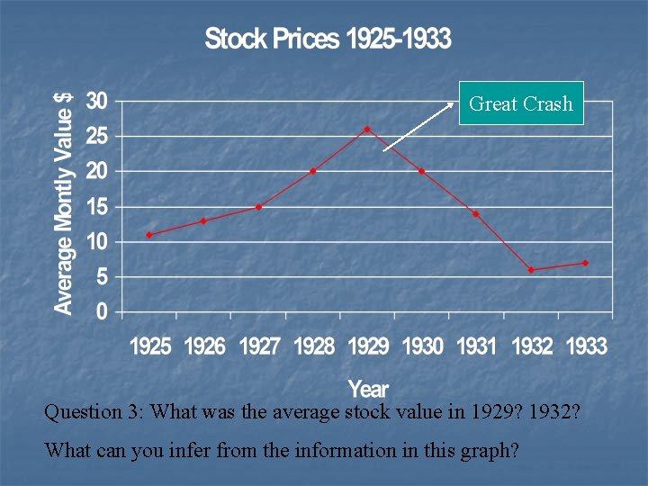 Great Crash Question 3: What was the average stock value in 1929? 1932? What