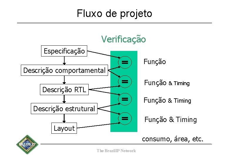 Fluxo de projeto Verificação Especificação Função Descrição comportamental Função Descrição RTL & Timing Função
