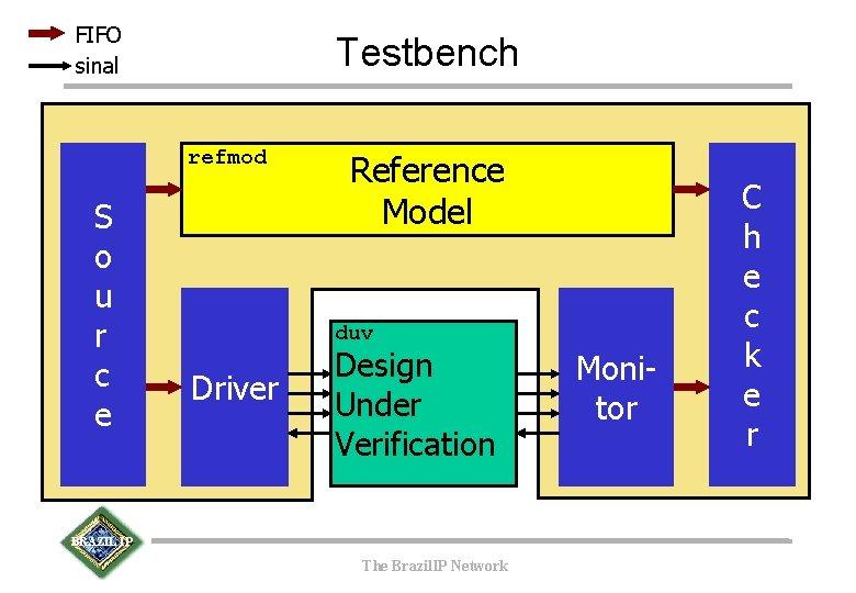FIFO sinal Testbench refmod S o u r c e Reference Model duv Driver