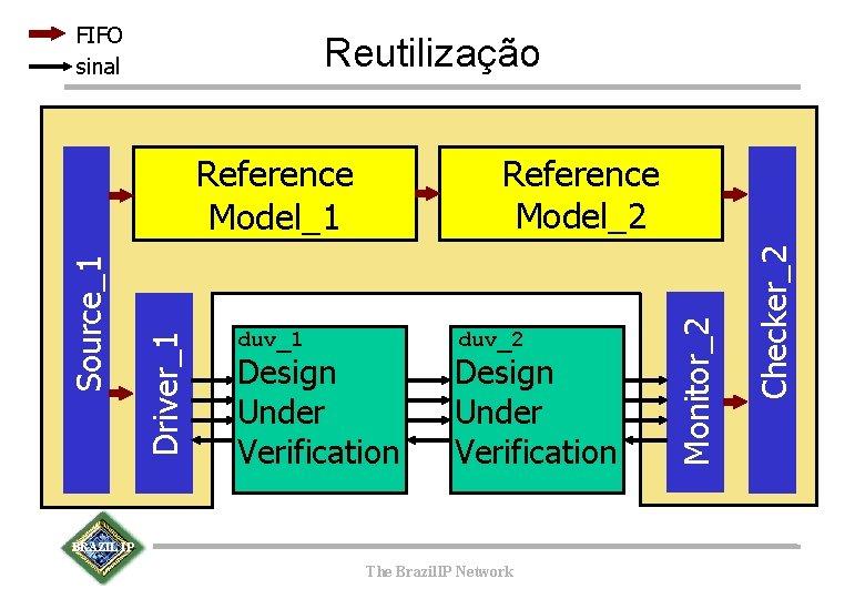 FIFO sinal Reutilização Design Under Verification duv_2 Design Under Verification BRAZIL IP The Brazil.