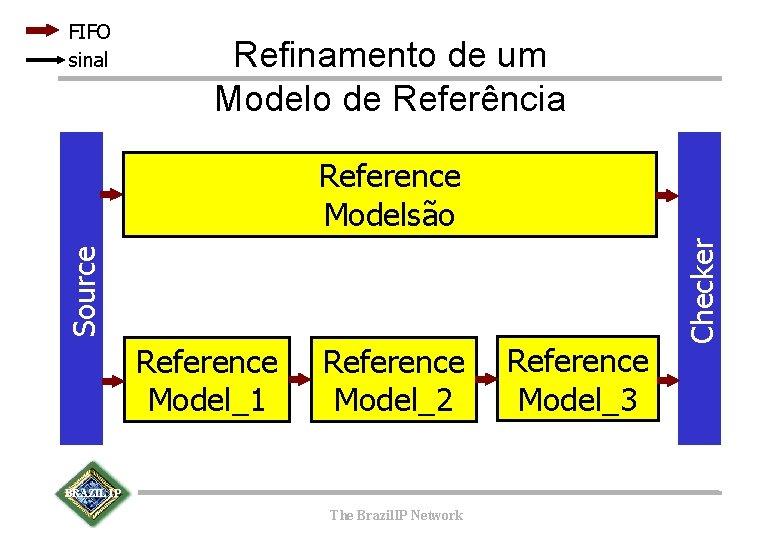 FIFO sinal Refinamento de um Modelo de Referência Reference Model_1 Reference Model_2 BRAZIL IP