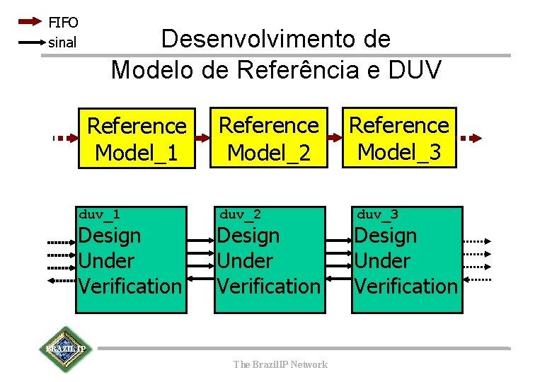 FIFO sinal Desenvolvimento de Modelo de Referência e DUV Reference Model_1 duv_1 Design Under
