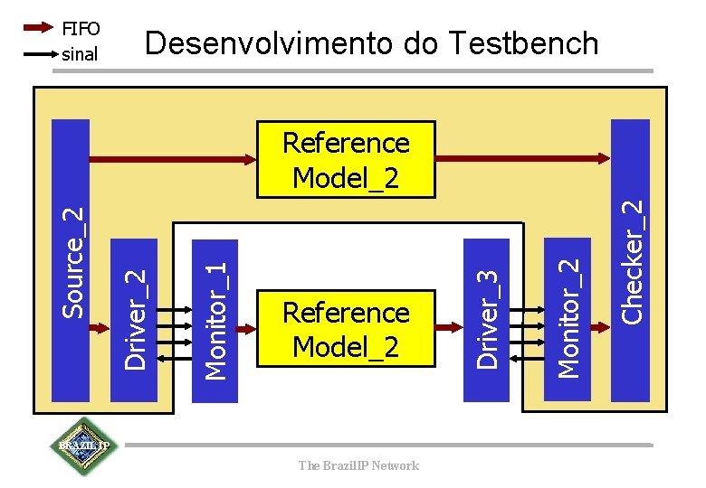 FIFO sinal Desenvolvimento do Testbench BRAZIL IP The Brazil. IP Network Checker_2 Monitor_2 Reference