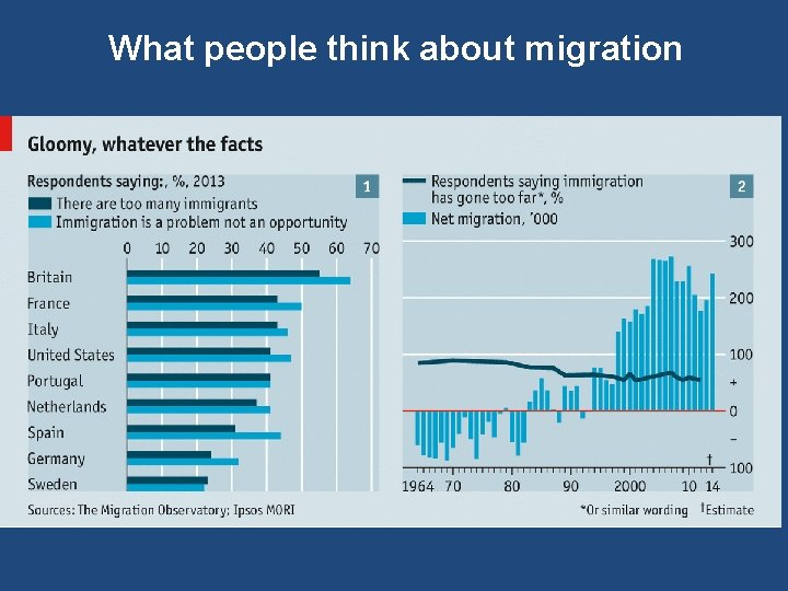 What people think about migration