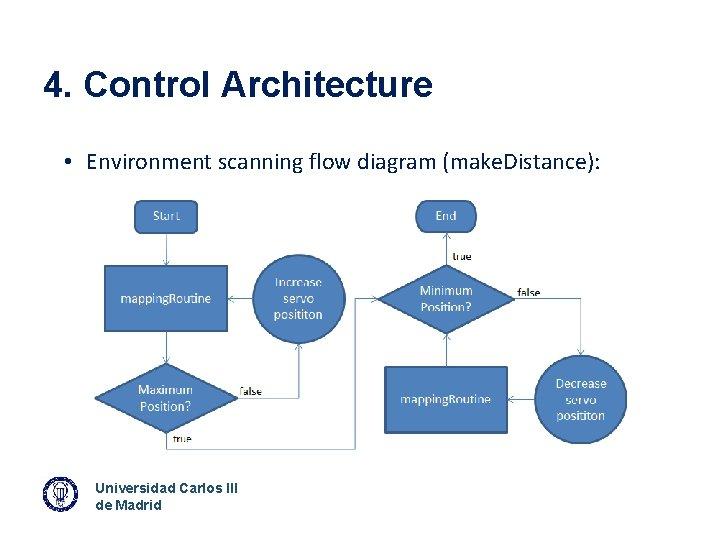 4. Control Architecture • Environment scanning flow diagram (make. Distance): Universidad Carlos III de