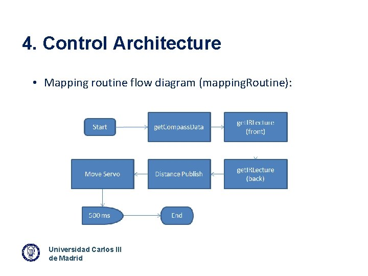 4. Control Architecture • Mapping routine flow diagram (mapping. Routine): Universidad Carlos III de