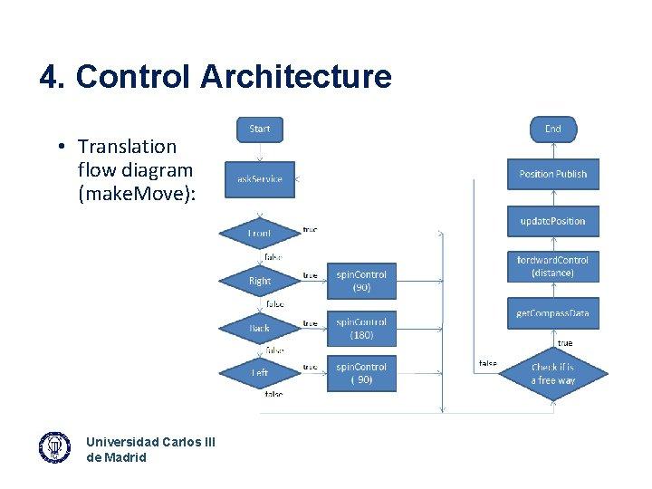 4. Control Architecture • Translation flow diagram (make. Move): Universidad Carlos III de Madrid
