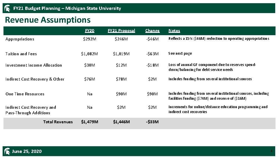 FY 21 Budget Planning – Michigan State University Revenue Assumptions FY 20 FY 21