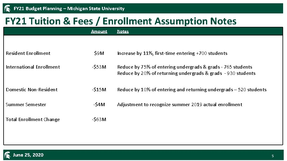 FY 21 Budget Planning – Michigan State University FY 21 Tuition & Fees /