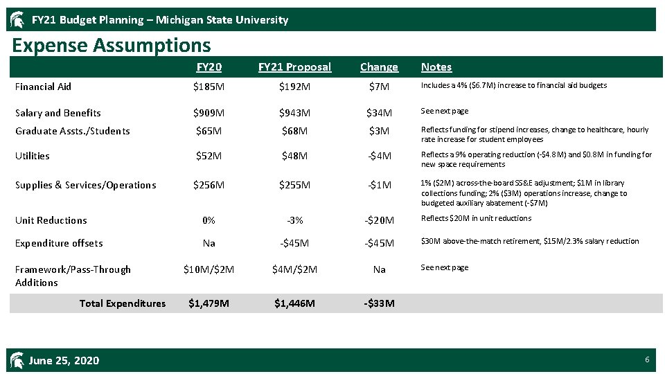 FY 21 Budget Planning – Michigan State University Expense Assumptions FY 20 FY 21