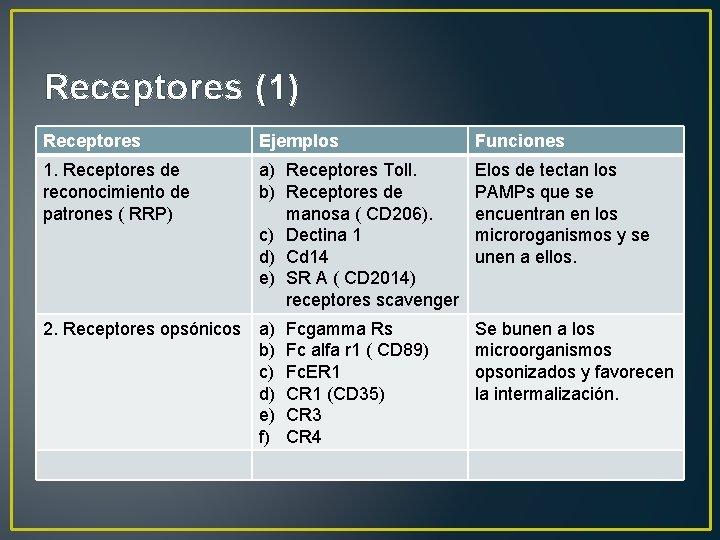 Receptores (1) Receptores Ejemplos Funciones 1. Receptores de reconocimiento de patrones ( RRP) a)