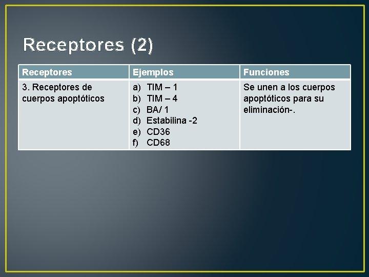 Receptores (2) Receptores Ejemplos Funciones 3. Receptores de cuerpos apoptóticos a) b) c) d)