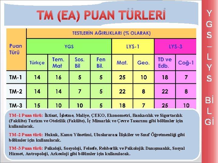 TM (EA) PUAN TÜRLERİ TM– 1 Puan türü: İktisat, İşletme, Maliye, ÇEKO, Ekonometri, Bankacılık