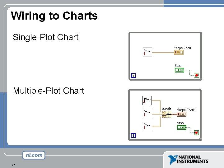 Wiring to Charts Single-Plot Chart Multiple-Plot Chart 17