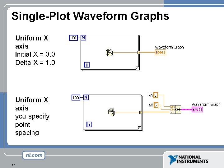 Single-Plot Waveform Graphs Uniform X axis Initial X = 0. 0 Delta X =