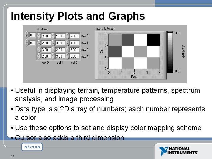 Intensity Plots and Graphs • Useful in displaying terrain, temperature patterns, spectrum analysis, and