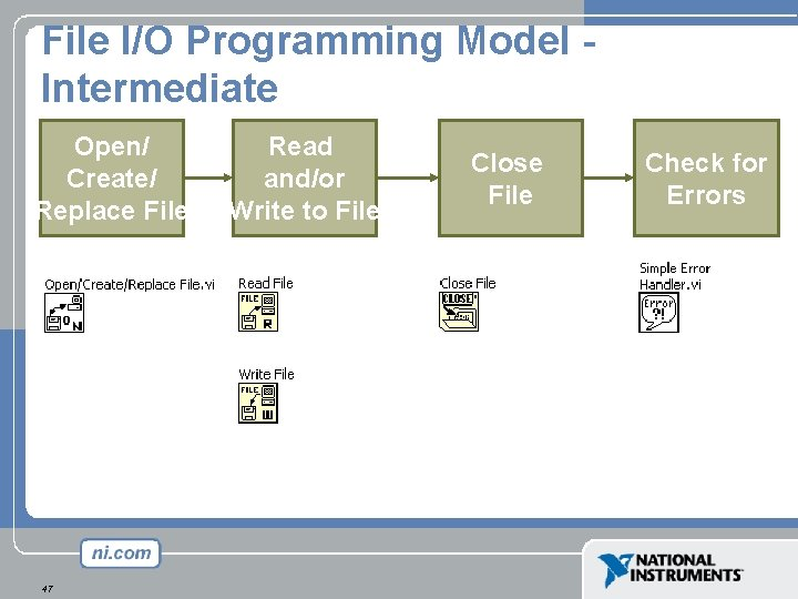 File I/O Programming Model Intermediate Open/ Create/ Replace File 47 Read and/or Write to
