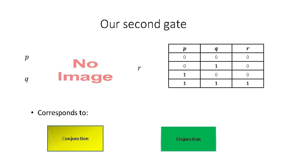 Our second gate 0 0 1 1 1 • Corresponds to: Conjunction Disjunction
