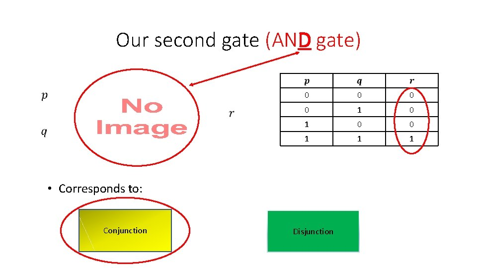 Our second gate (AND gate) 0 0 1 1 1 • Corresponds to: Conjunction