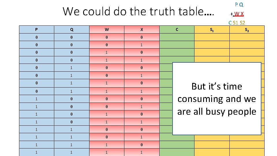 We could do the truth table…. P Q + W X C S 1