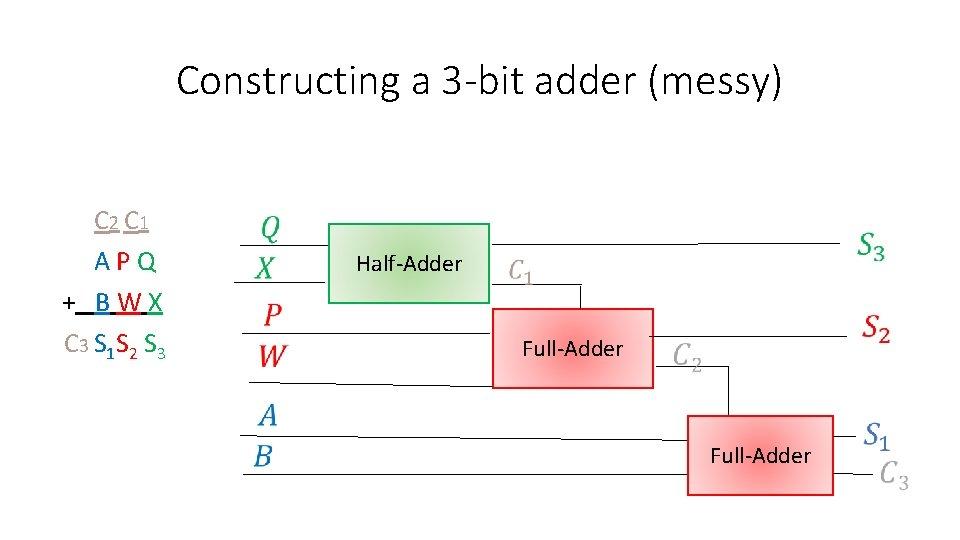 Constructing a 3 -bit adder (messy) C 2 C 1 A P Q +