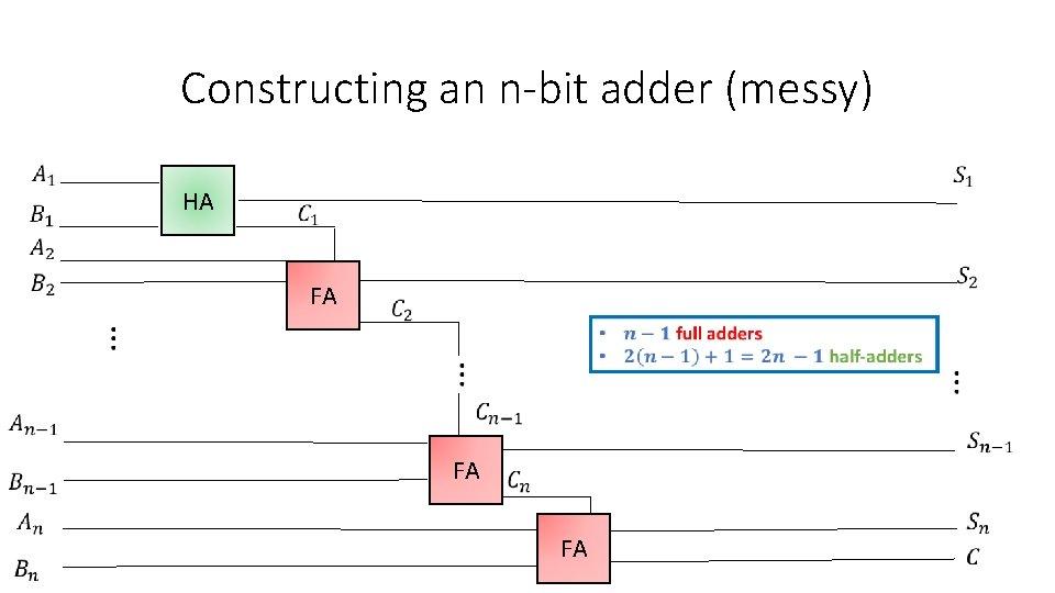 Constructing an n-bit adder (messy) HA FA FA