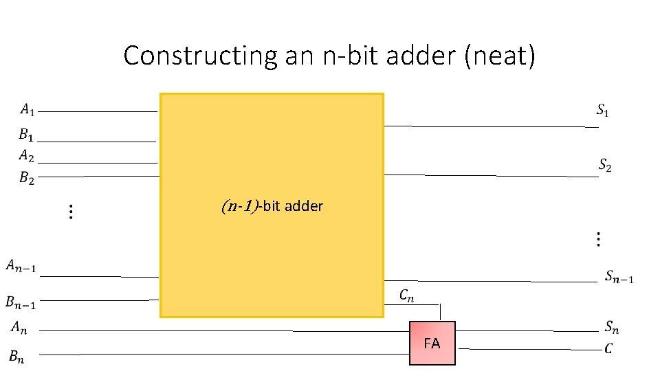 Constructing an n-bit adder (neat) (n-1)-bit adder FA