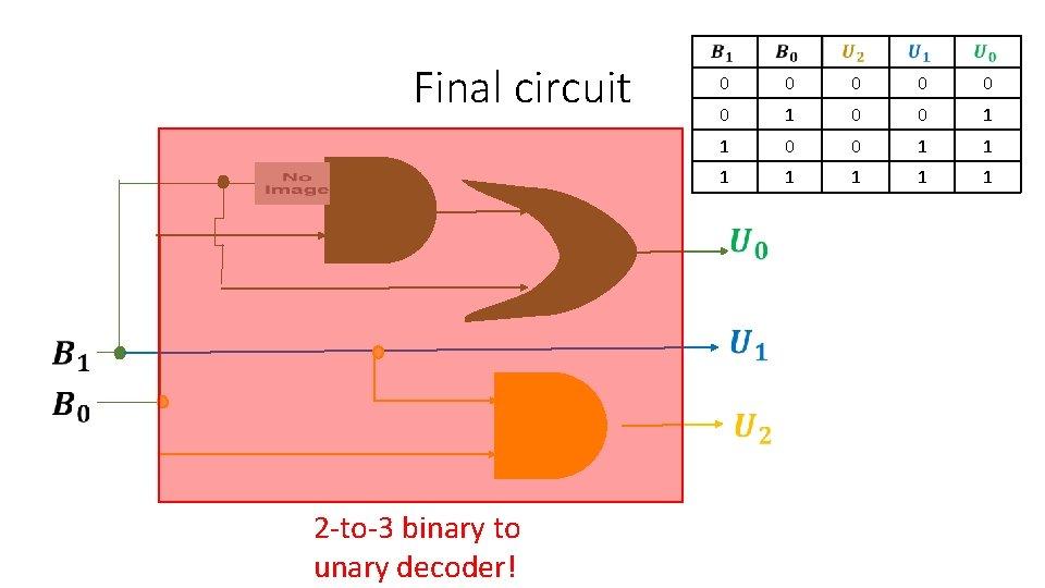 Final circuit 0 0 0 1 1 1 1 2 -to-3 binary to unary