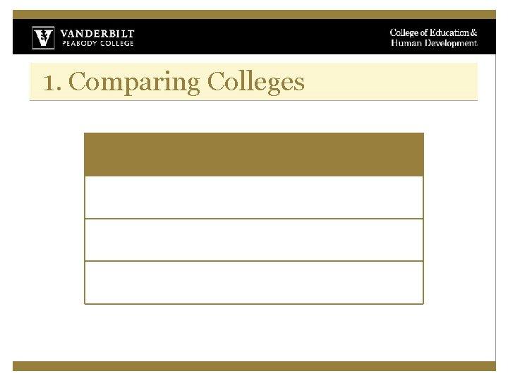1. Comparing Colleges