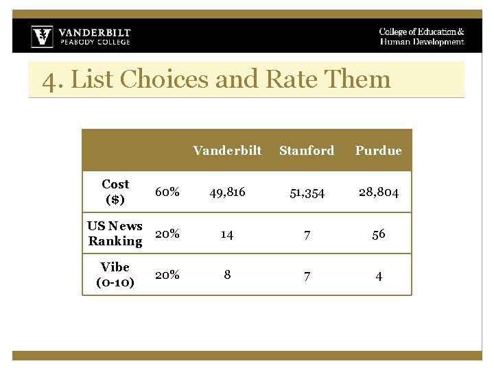 4. List Choices and Rate Them Cost ($) 60% US News 20% Ranking Vibe