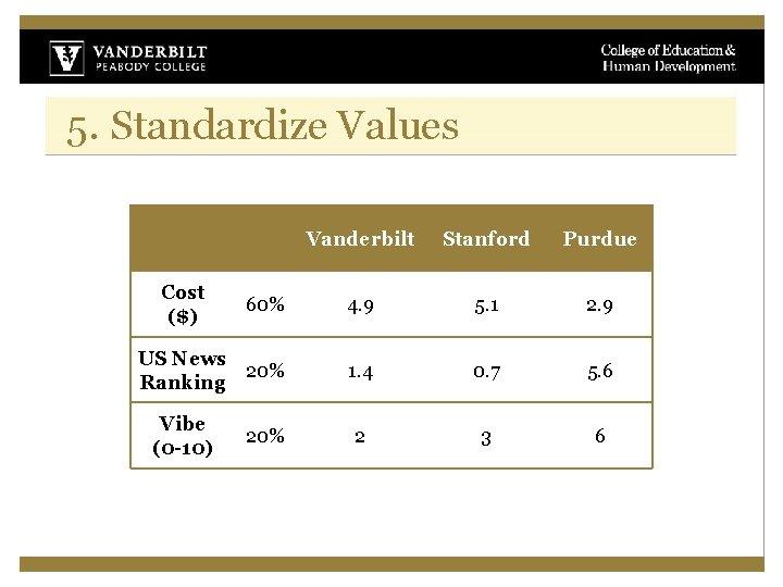 5. Standardize Values Vanderbilt Stanford Purdue 60% 4. 9 5. 1 2. 9 US