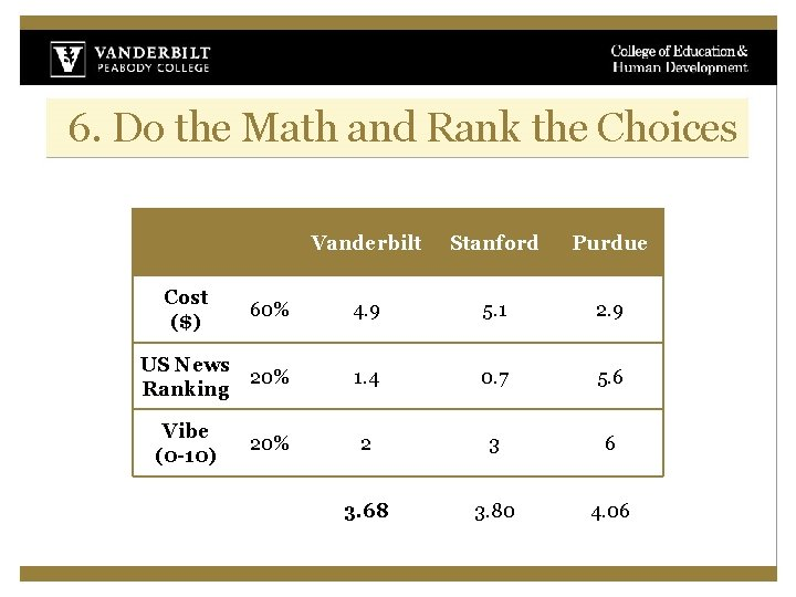 6. Do the Math and Rank the Choices Vanderbilt Stanford Purdue 60% 4. 9