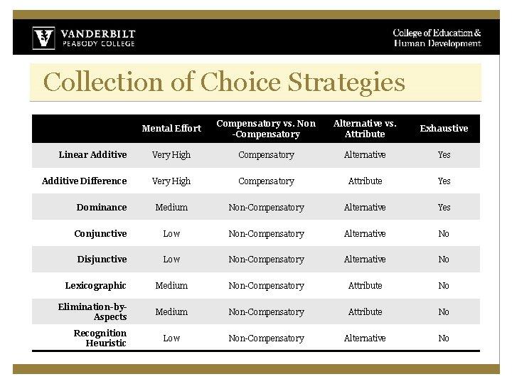 Collection of Choice Strategies Mental Effort Compensatory vs. Non -Compensatory Alternative vs. Attribute Exhaustive