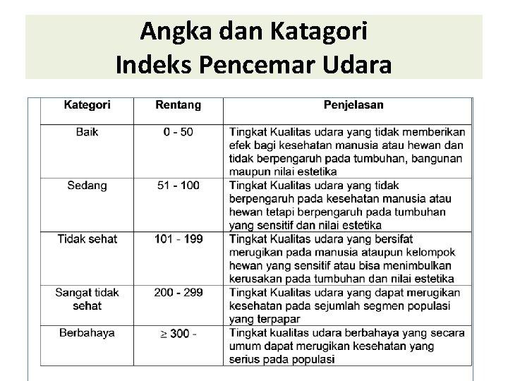Angka dan Katagori Indeks Pencemar Udara