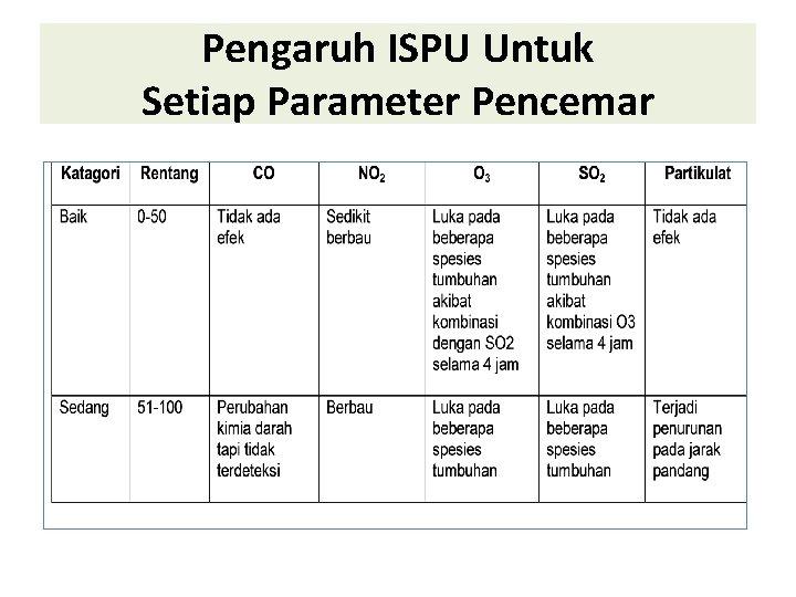 Pengaruh ISPU Untuk Setiap Parameter Pencemar