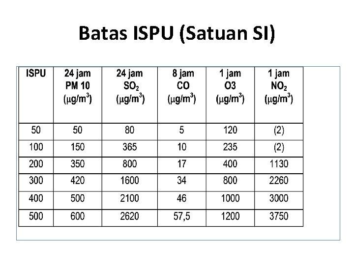 Batas ISPU (Satuan SI)