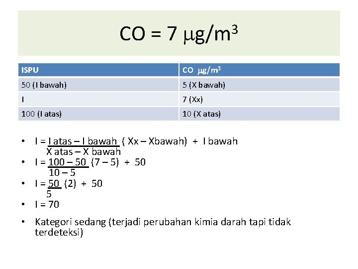 CO = 7 g/m 3 ISPU CO g/m 3 50 (I bawah) 5 (X
