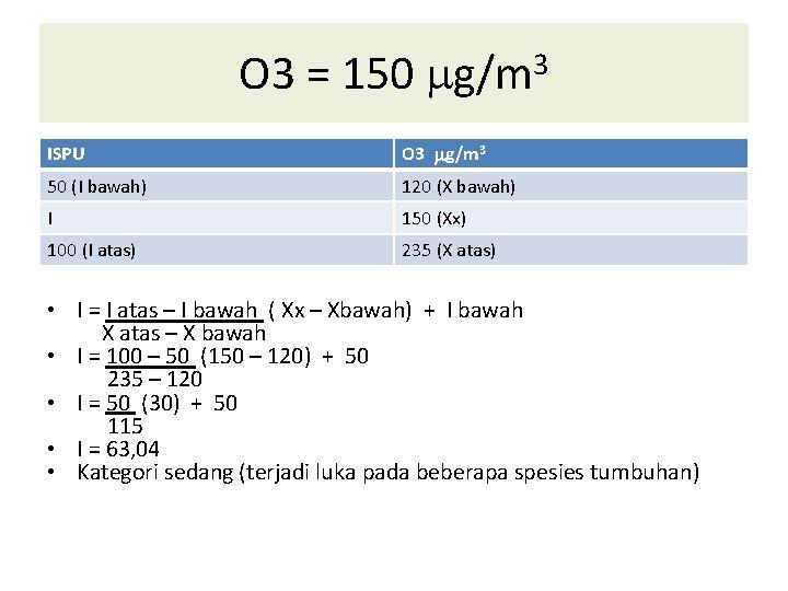O 3 = 150 g/m 3 ISPU O 3 g/m 3 50 (I bawah)