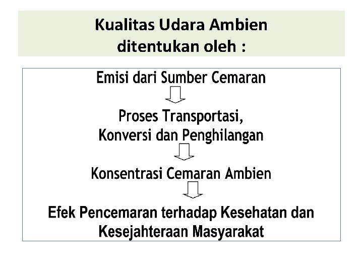 Kualitas Udara Ambien ditentukan oleh :