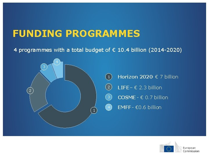 FUNDING PROGRAMMES 4 programmes with a total budget of € 10. 4 billion (2014