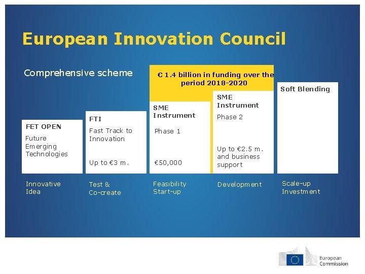 European Innovation Council Comprehensive scheme FET OPEN Future Emerging Technologies Innovative Idea FTI Fast