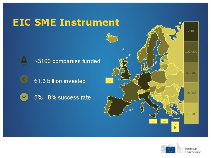EIC SME Instrument ~3100 companies funded € 1. 3 billion invested 5% - 8%