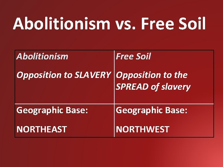 Abolitionism vs. Free Soil Abolitionism Free Soil Opposition to SLAVERY Opposition to the SPREAD